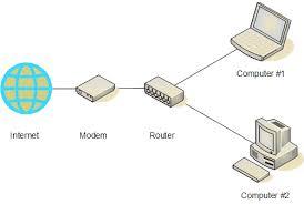 Internet => Modem => Router => Computer
