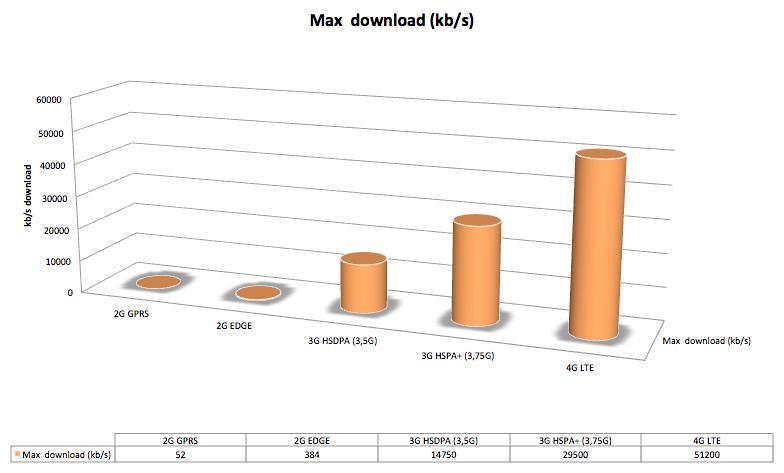4G internetsnelheid